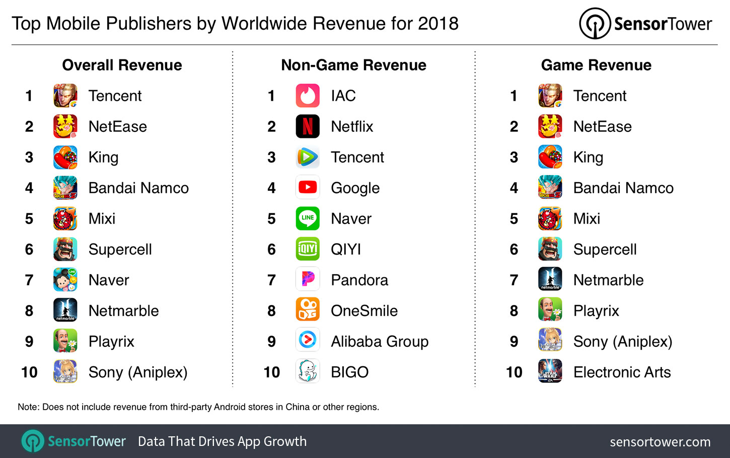 The Top Mobile Apps, Games, and Publishers of 2018: Sensor Tower's