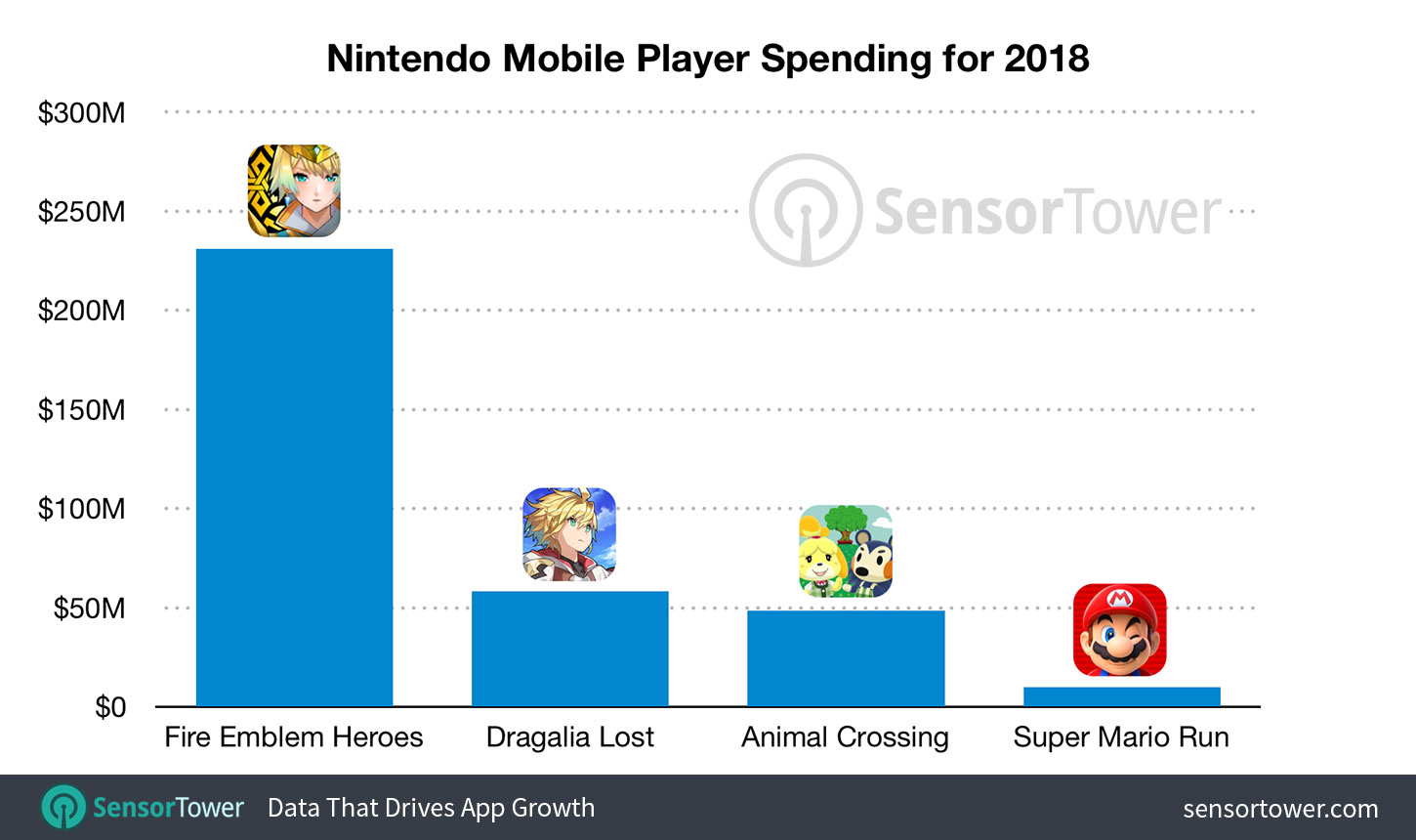 Fire Emblem Heroes revenue