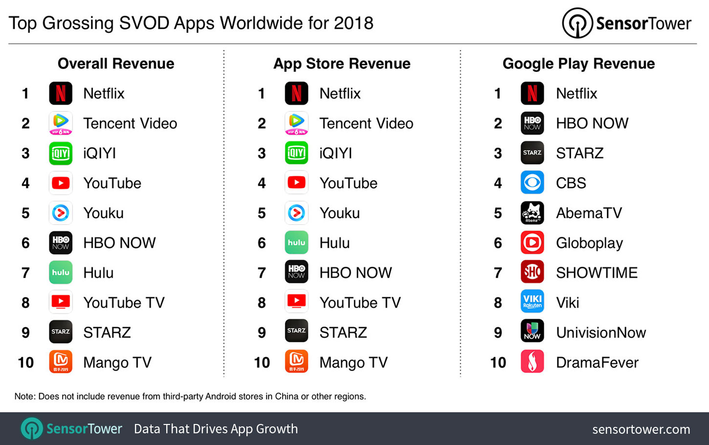 Top SVOD Apps by Revenue for 2018