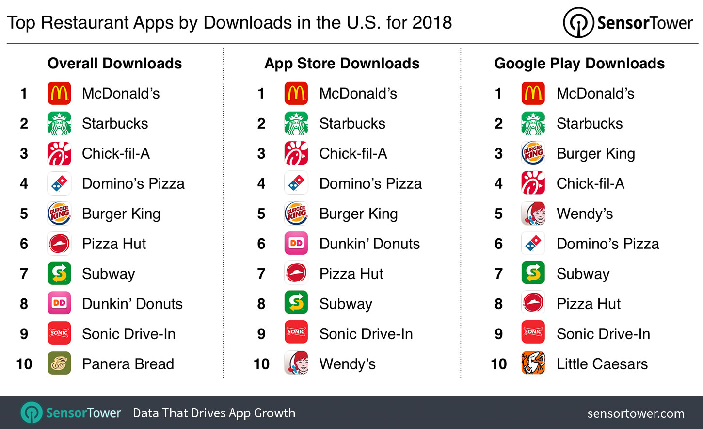 Top Restaurant Apps By Downloads For 2018