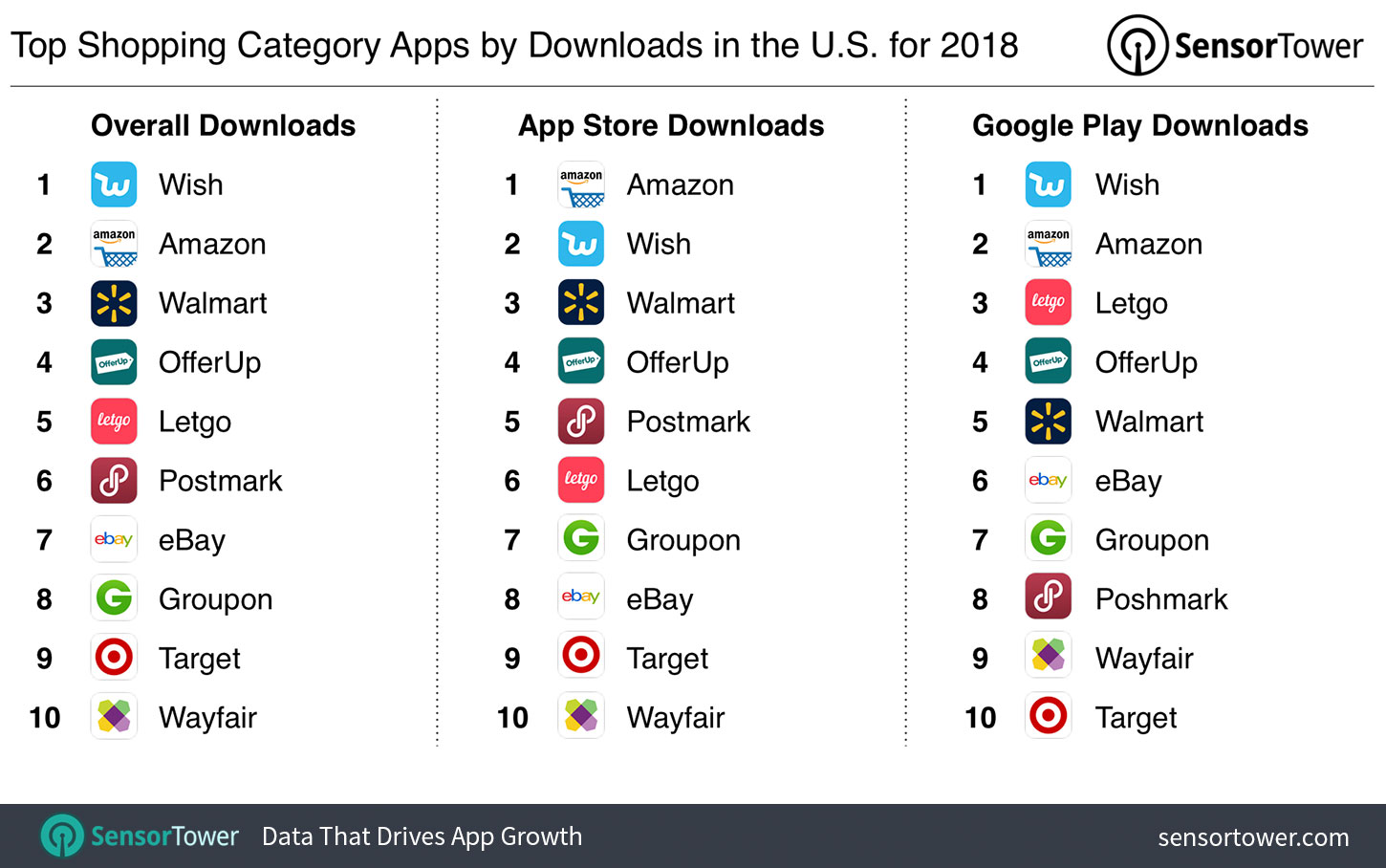 Top Shopping Category Apps by Downloads for 2018