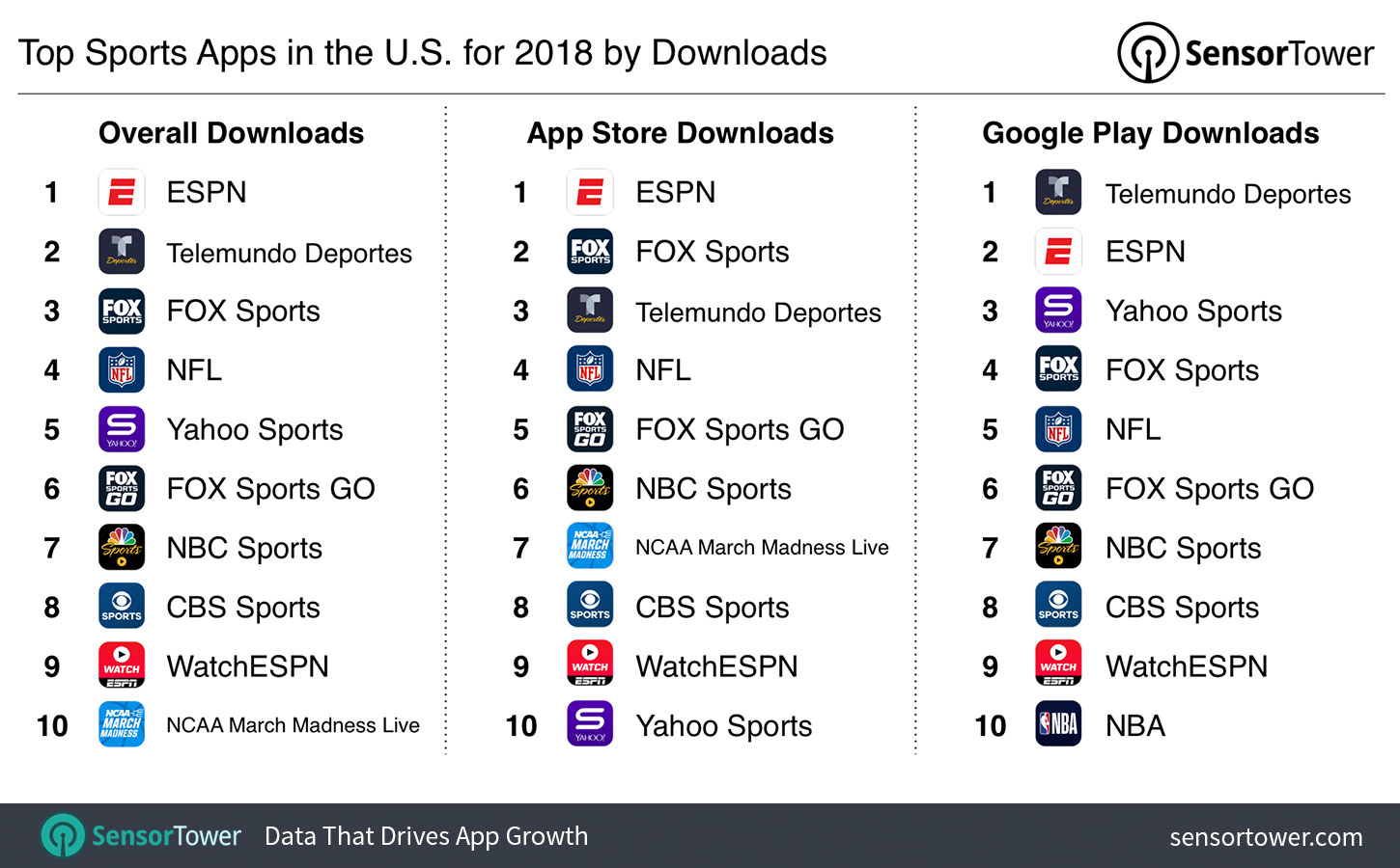 Top Sports Apps for 2018 by Downloads