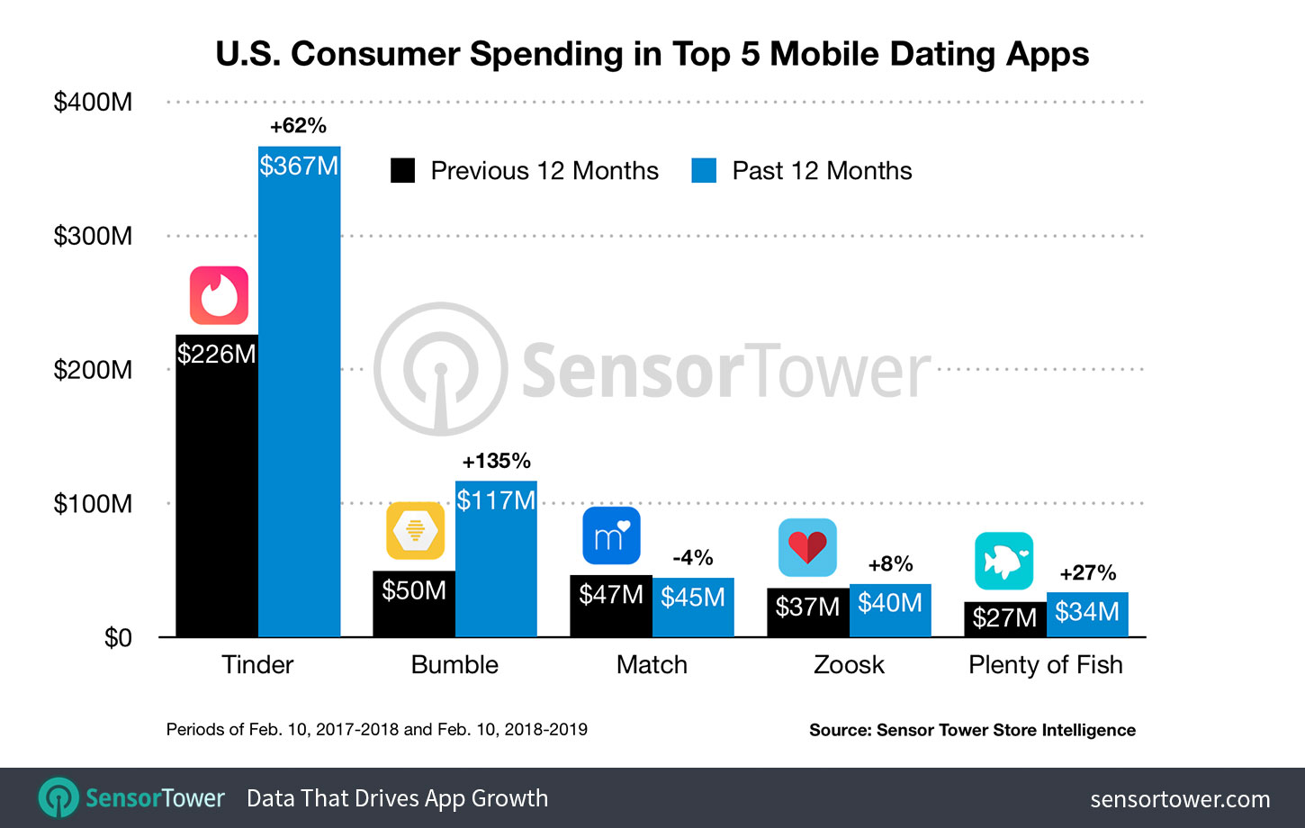 Top 8 dating-apps