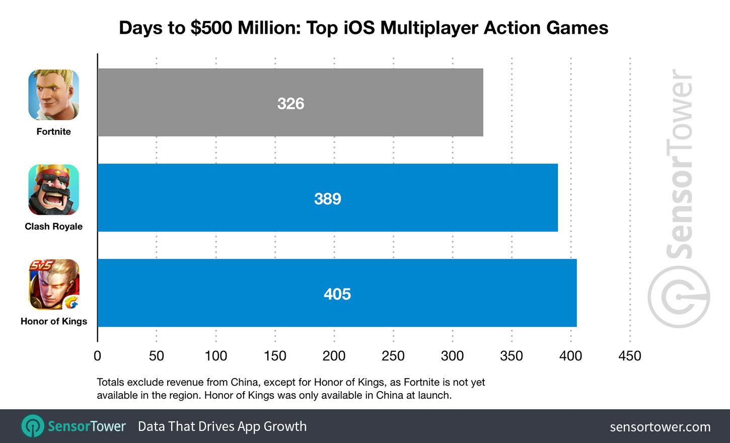 Fortnite Revenue Days to 500 Million iOS