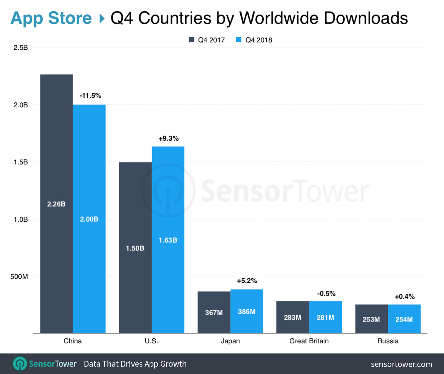 Top Countries by App Downloads in Q4 2018