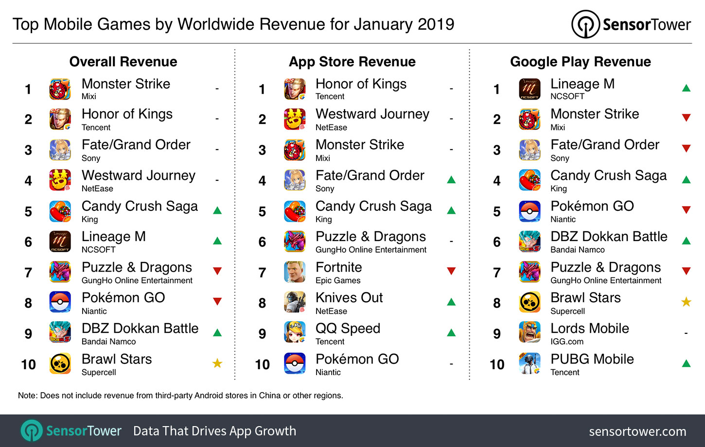 The Top Mobile Games for January 2019: Brawl Stars Shoots