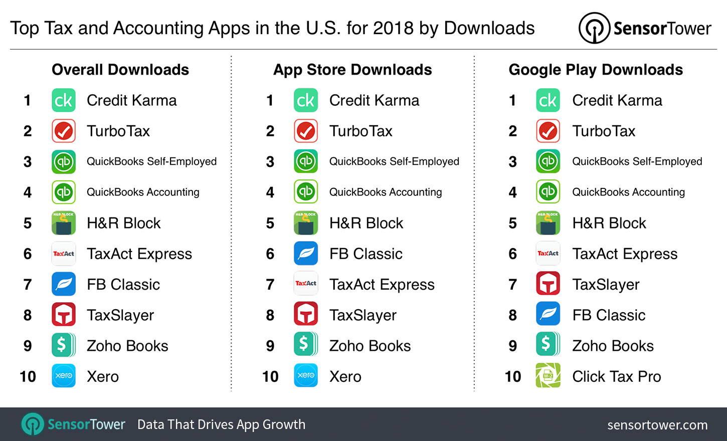 Top Tax and Accounting Apps in the U S  for 2018 by Downloads