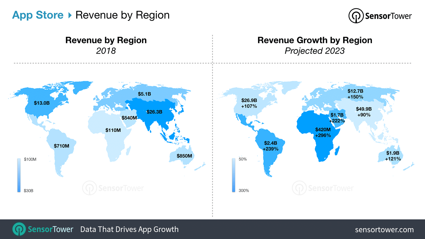 Picture of: 5 Year Market Forecast App Store And Google Play Spending Will Grow 120 To Reach 156 Billion By 2023