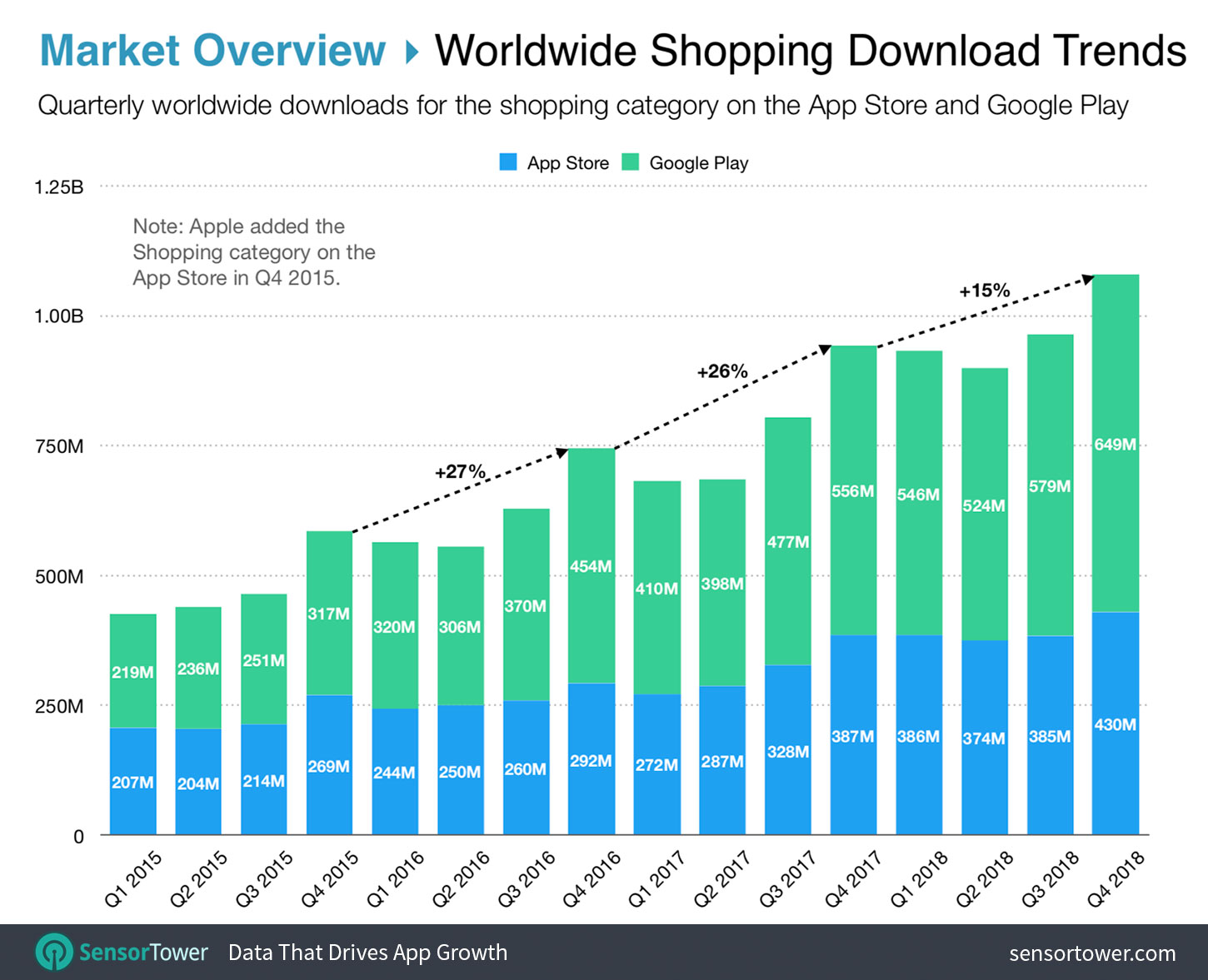 Top Shopping Apps Rankings and Download Trends Worldwide