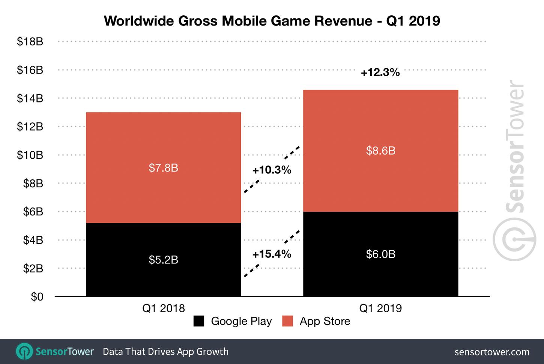 Global App Revenue Reached $19 5 Billion Last Quarter, Up 17% Year