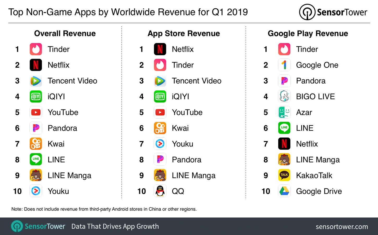 The Top Mobile Apps, Games, and Publishers of Q1 2019: Sensor