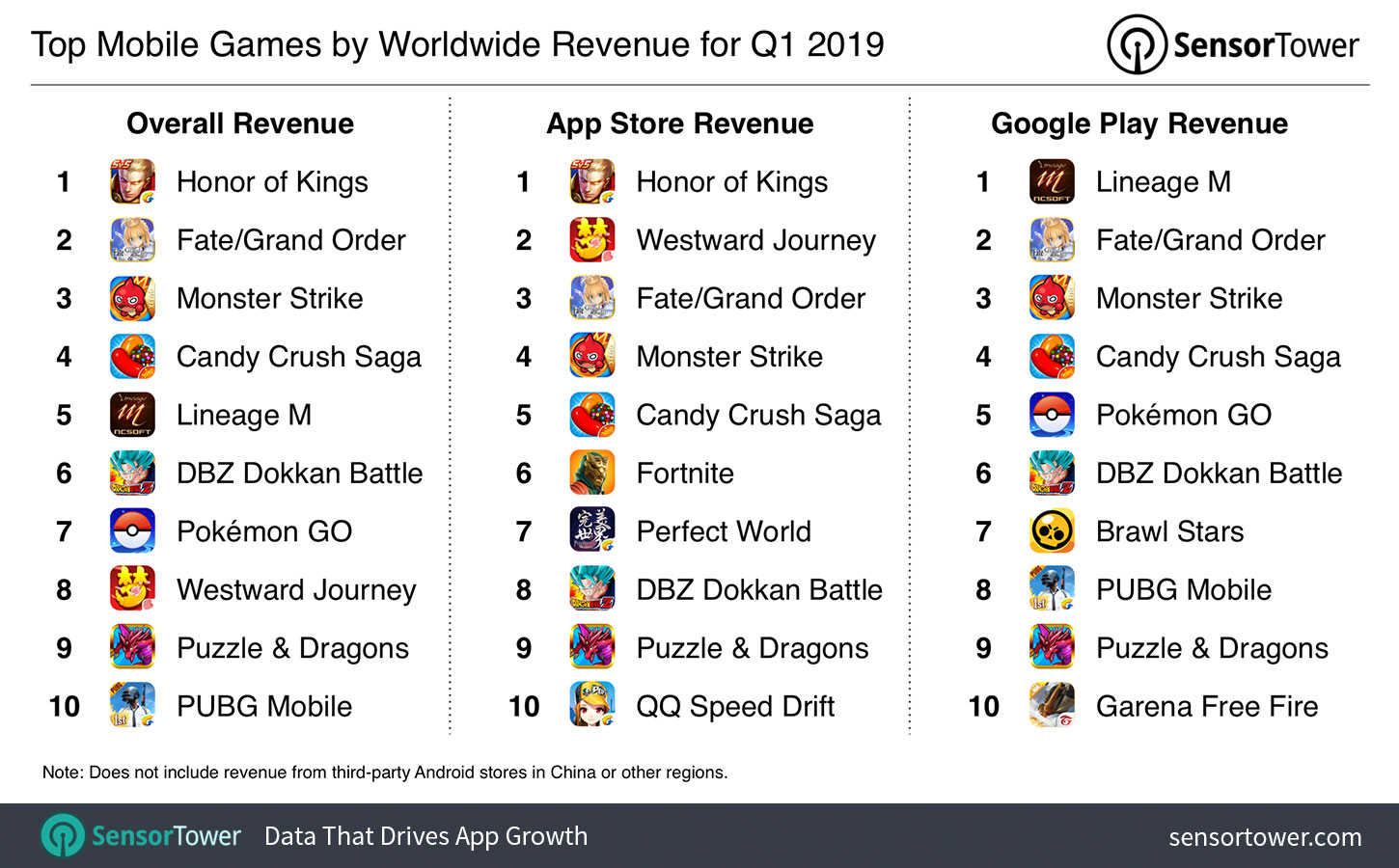 The Top Mobile Apps, Games, and Publishers of Q1 2019