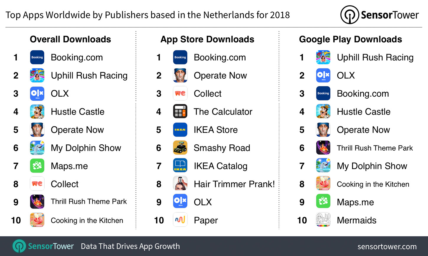 Top Apps Worldwide by Publishers Based in The Netherlands