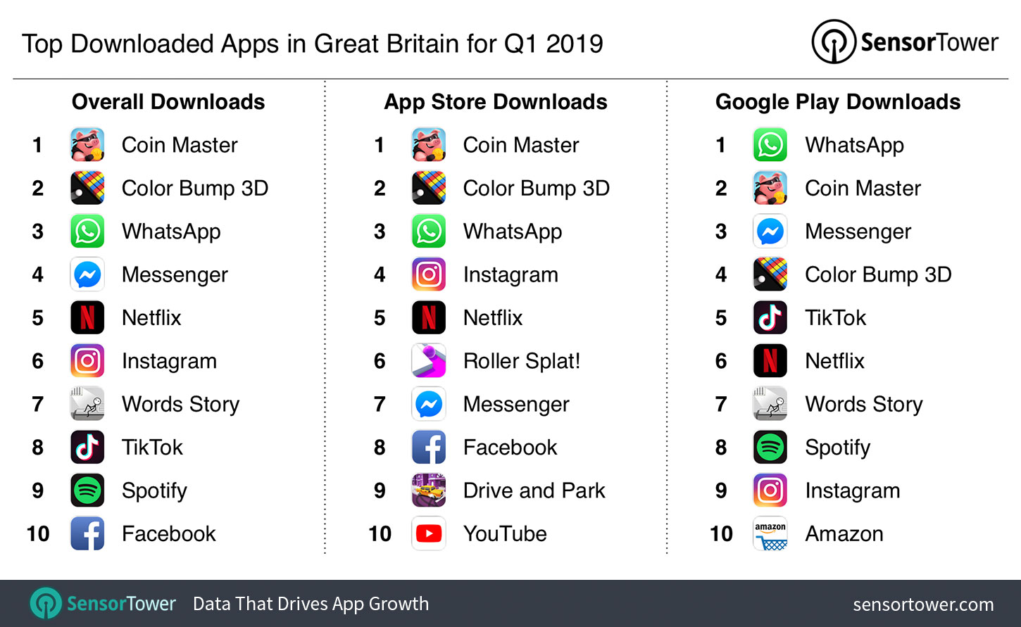 Top Apps in Great Britain for Q1 2019 by Downloads