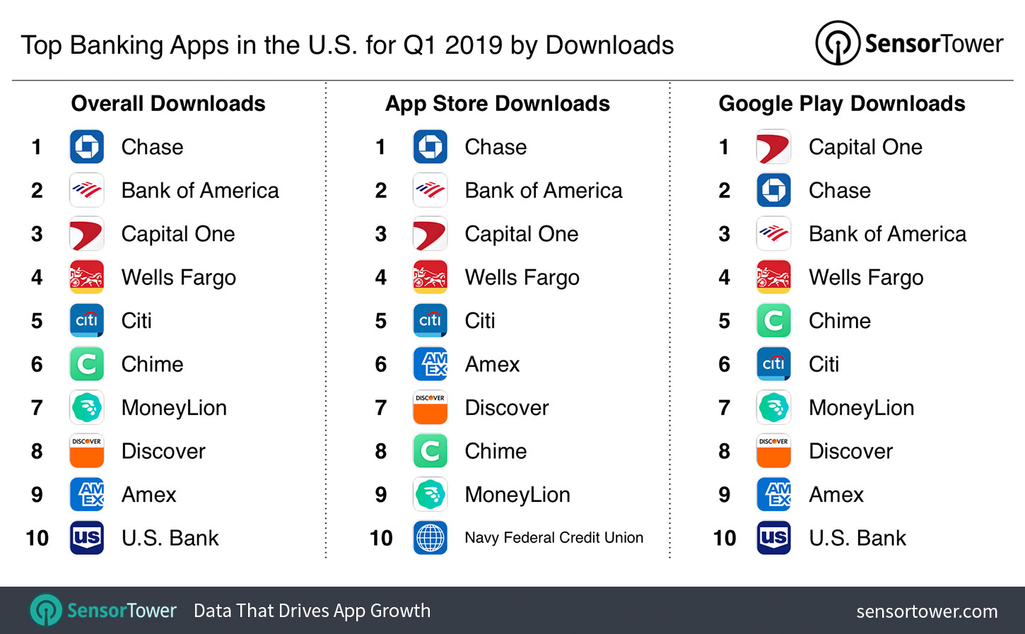 Top Banking Apps in the U S  for Q1 2019 by Downloads