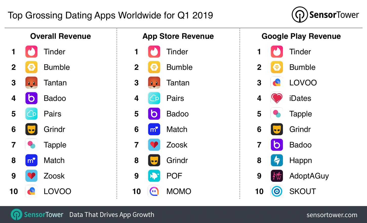 Top Grossing Dating Apps Worldwide for Q1 2019