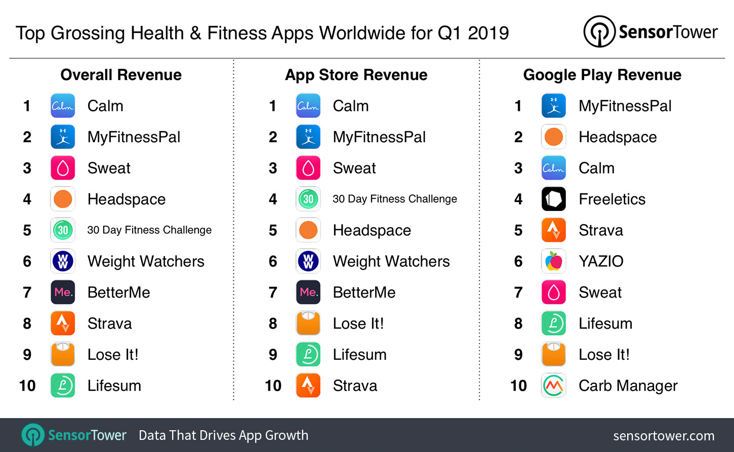 Top Grossing Photo Video Category Apps Worldwide For Q1 2019 - top grossing health and fitness apps worldwide for q1 2019
