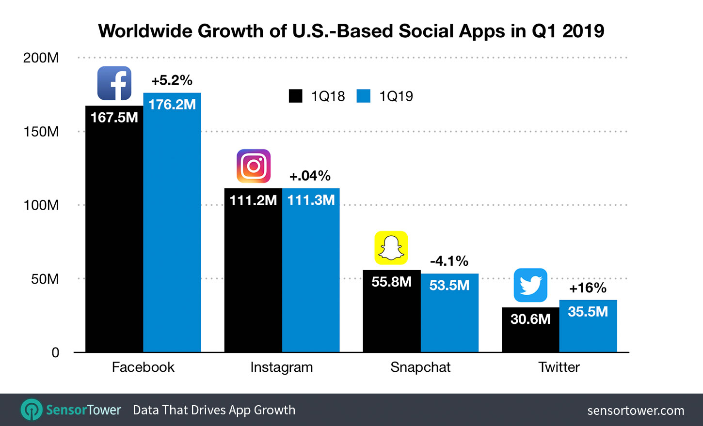 57877361fa8 U.S. Social Media Apps Growth Worldwide During Q1 2019