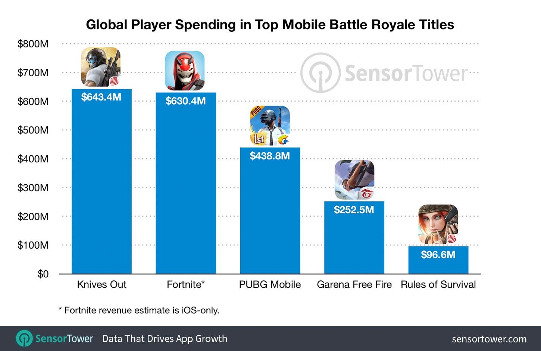 mobile-battle-royale-top-five-revenue-totals Pessoas gastaram US$ 2 bilhões em Battle Royale no Mobile (até agora)