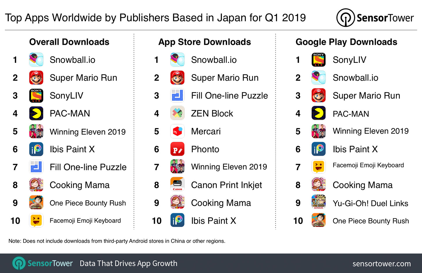 Top Apps Worldwide by Publishers Based in Japan for Q1 2019