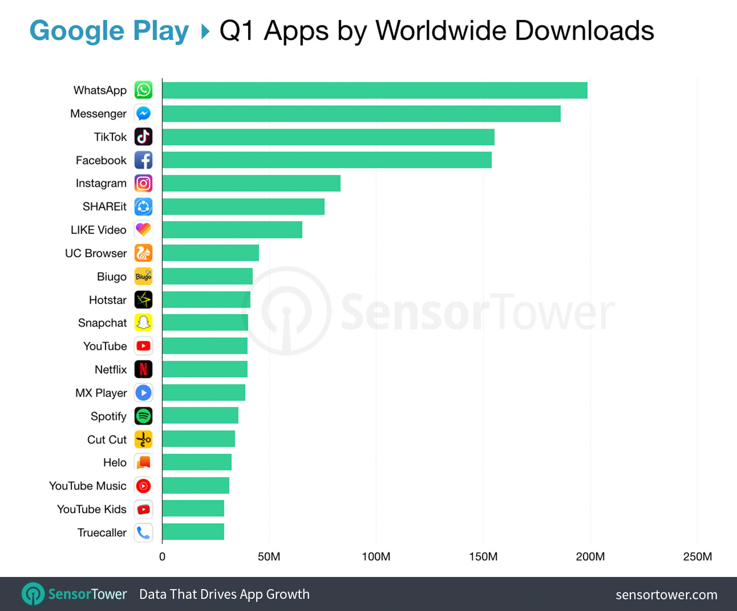 Top Apps Worldwide for Q1 2019 by Downloads