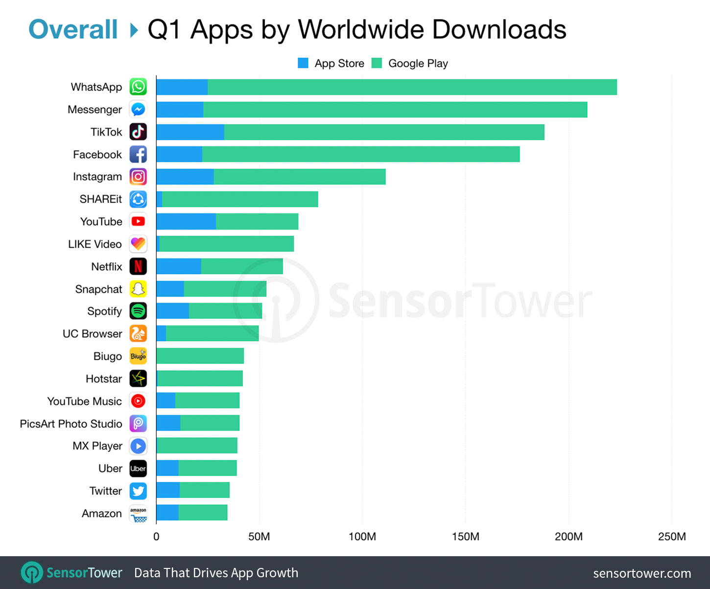Top Apps Worldwide Overall for Q1 2019