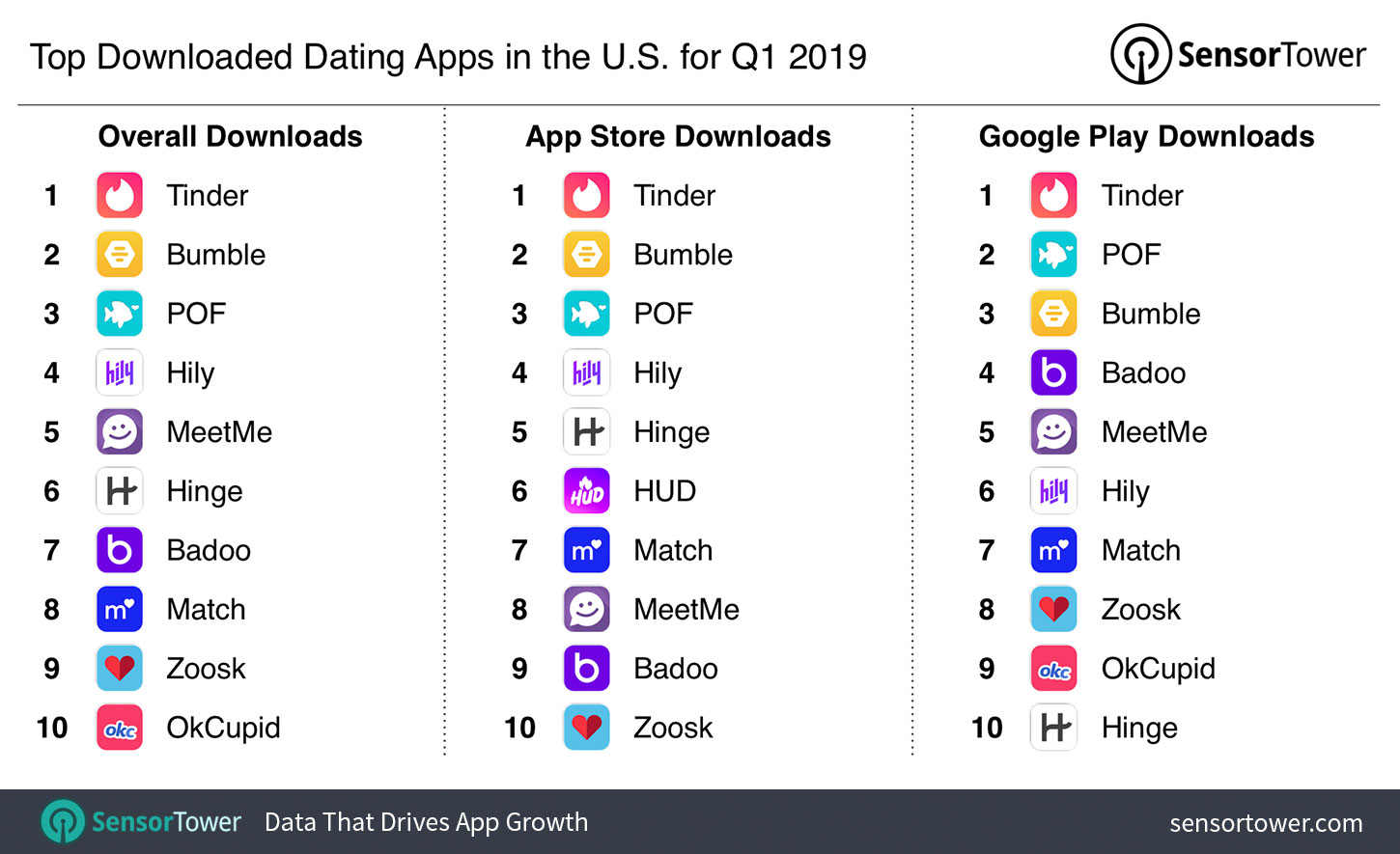 Downloads dating