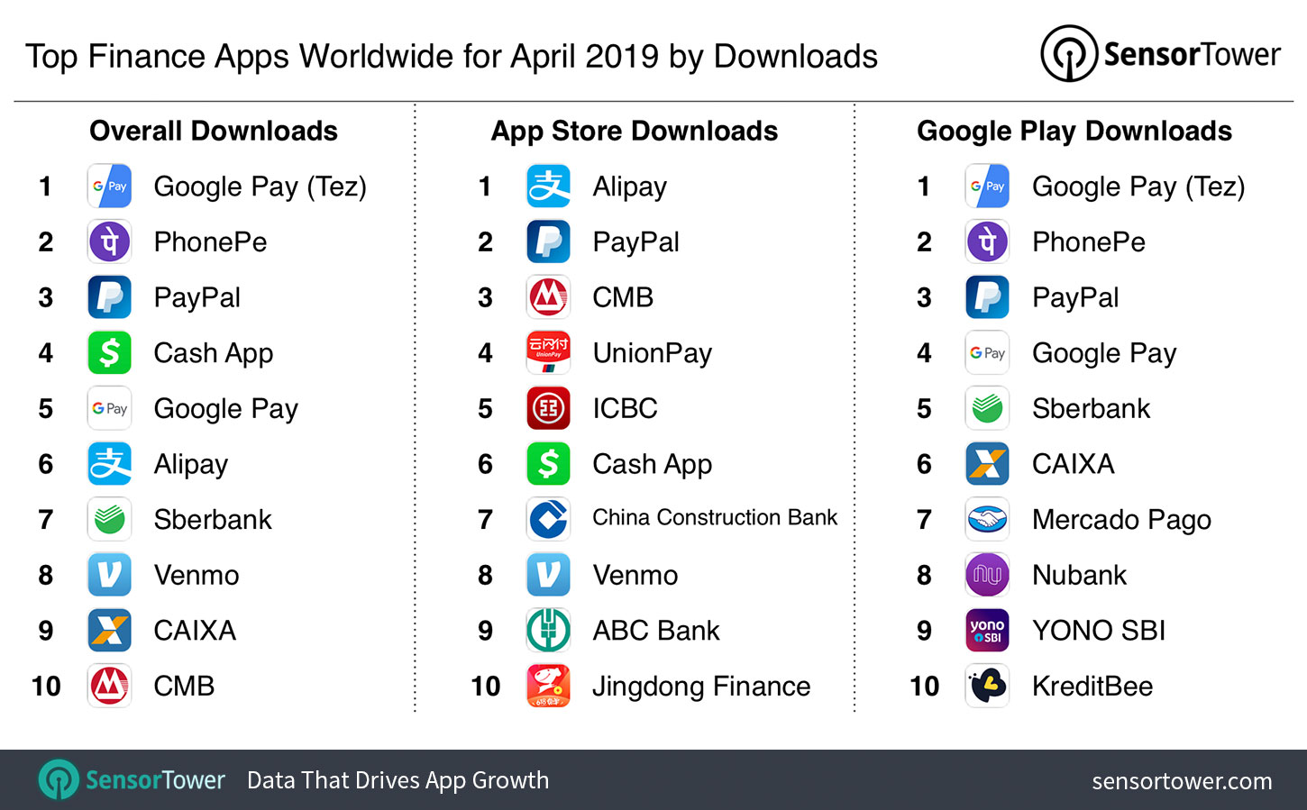Top Finance Apps Worldwide for April 2019 by Downloads - Internet