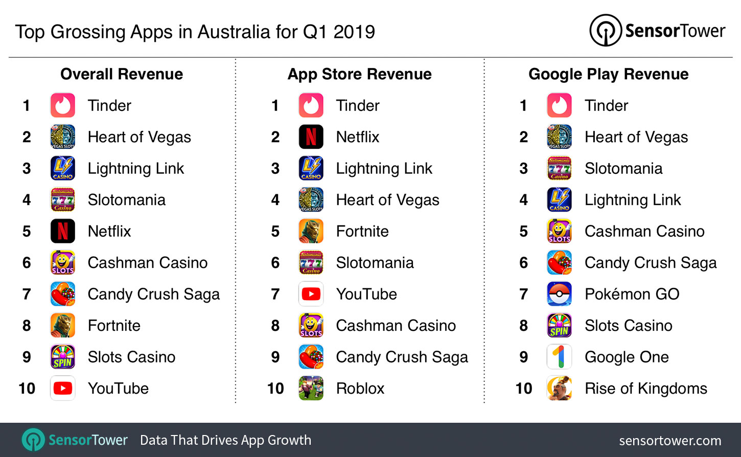 Top Grossing Apps in Australia for Q1 2019 - Internet