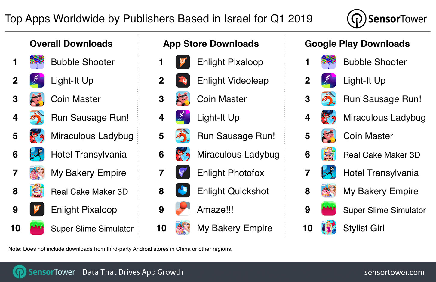 Top Apps Worldwide by Publishers Based in Israel for Q1 2019