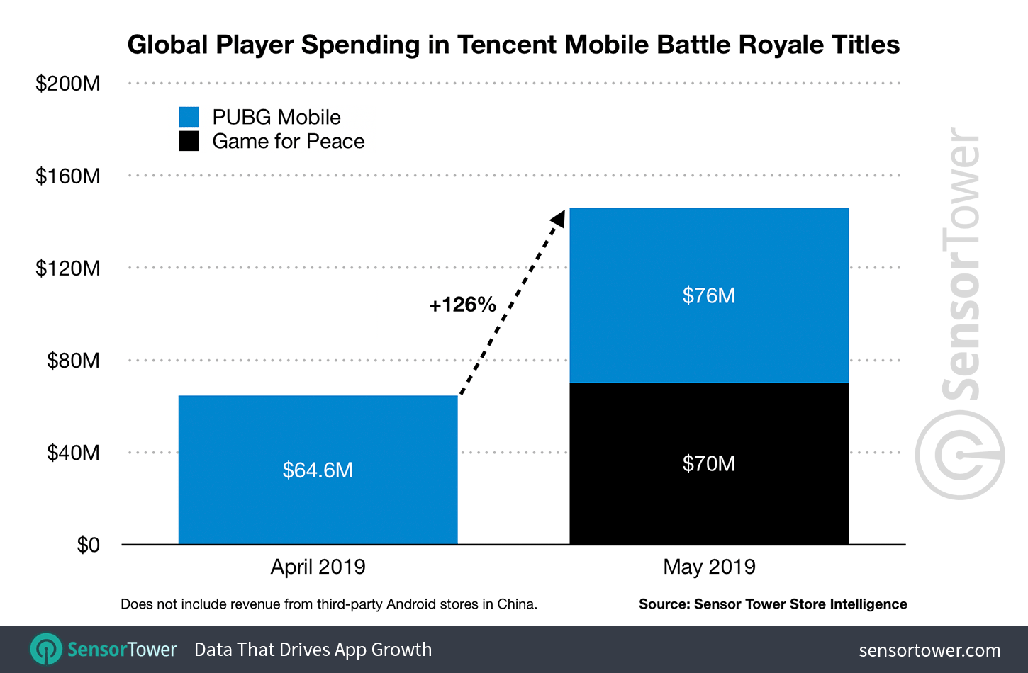 "pubg-mobile-revenue-may-2019 PUBG Mobile ""destruiu"" Free Fire e Fortnite em faturamento"