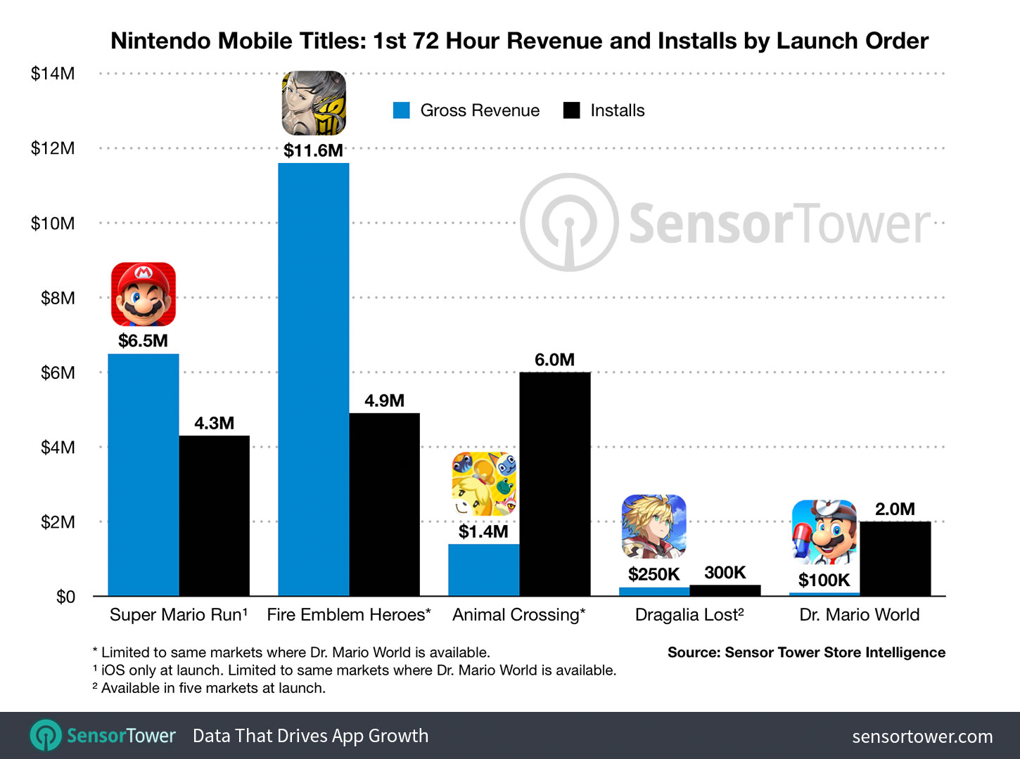 Nintendo Mobile Titles Revenue Primeiras 72 Horas