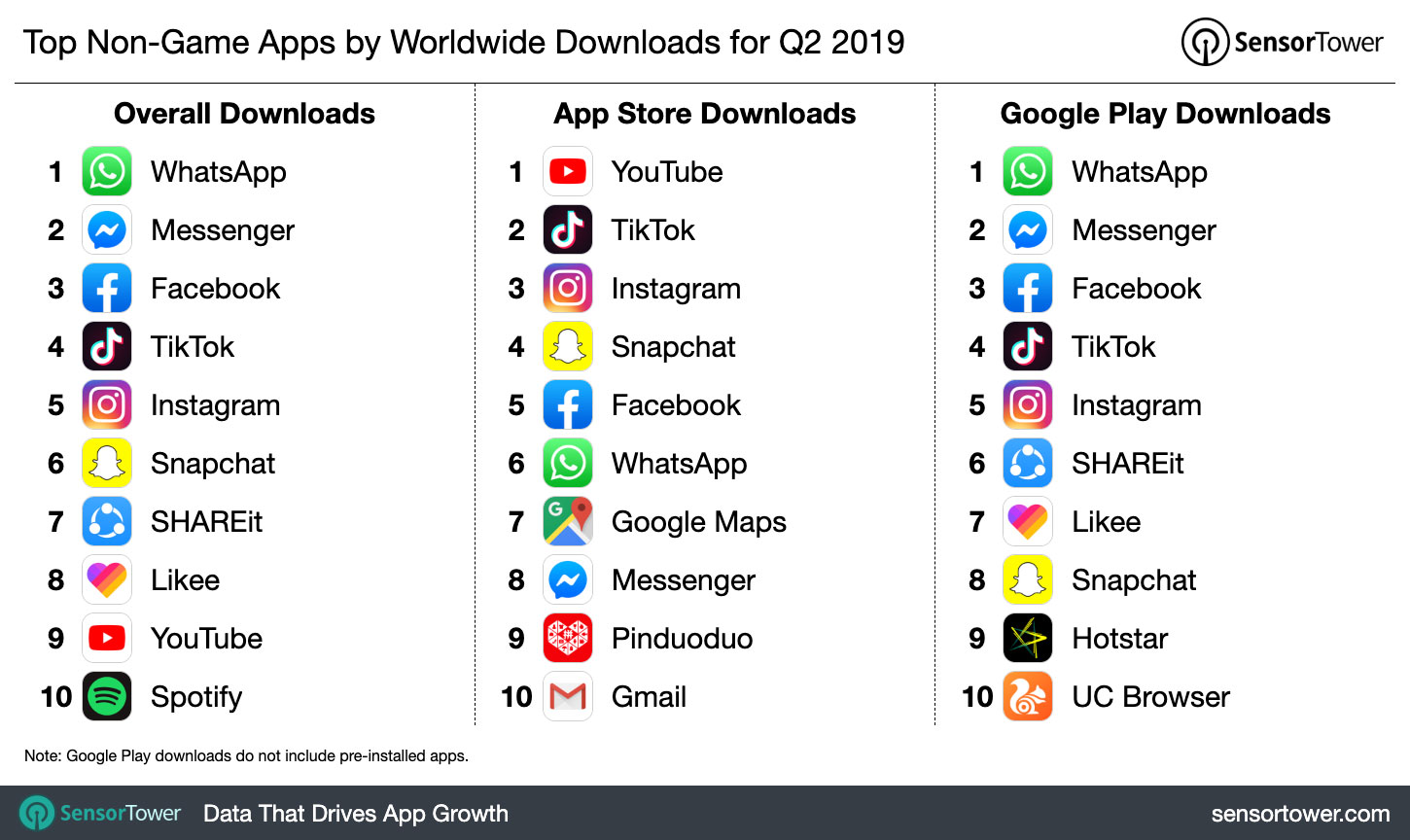 The Top Mobile Apps, Games, and Publishers of Q2 2019: Sensor