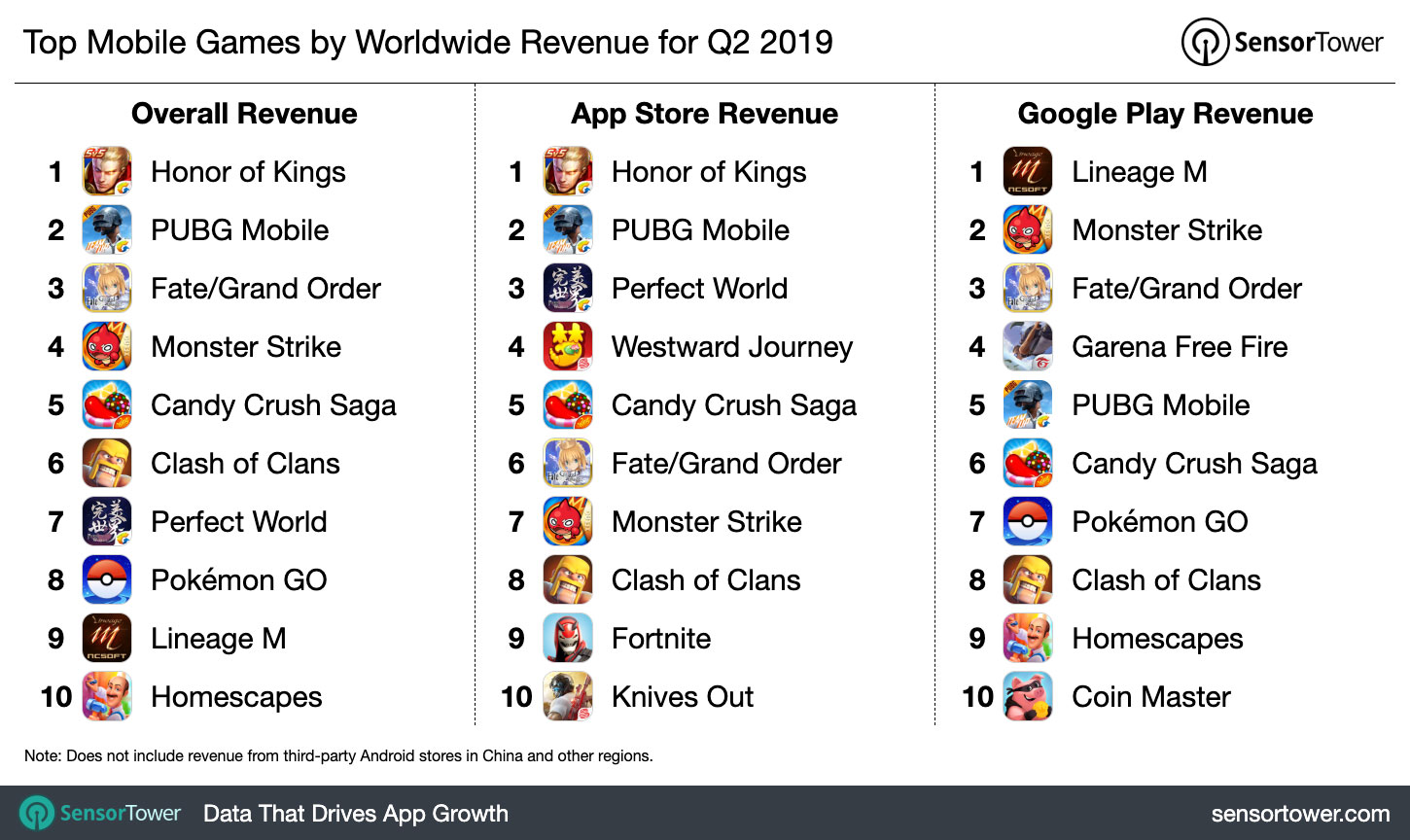 The Top Mobile Apps, Games, and Publishers of Q2 2019