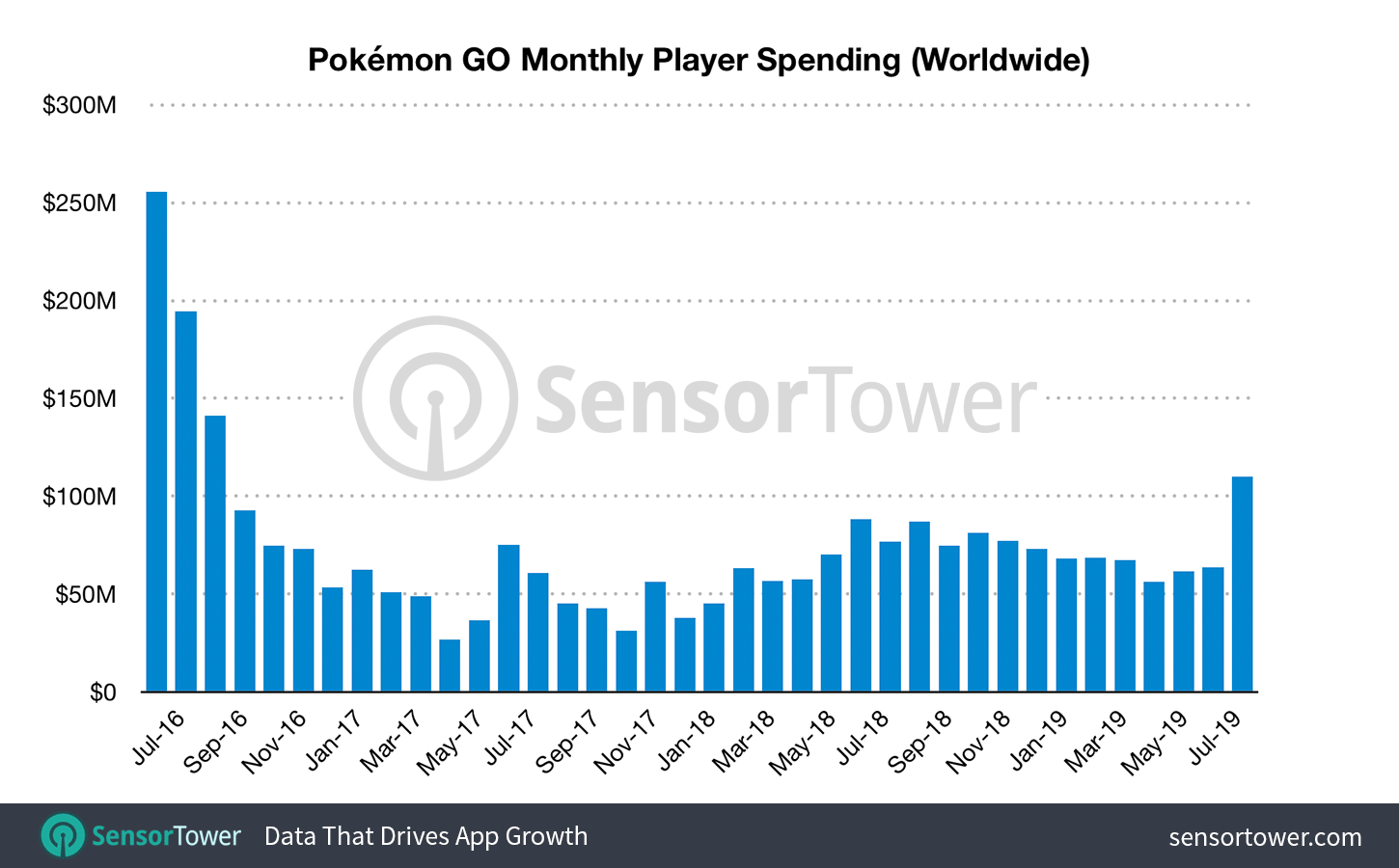 Pokémon GO Just Had Its Best Month in Three Years, Grossing