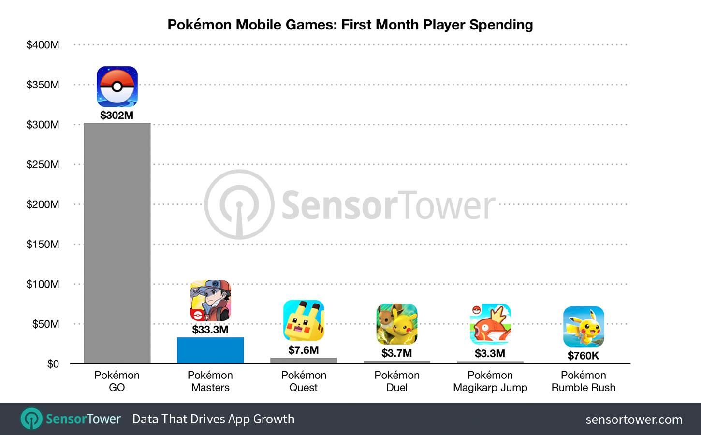 Giochi Pokémon Mobile: Acquisti dei giocatori nel primo mese