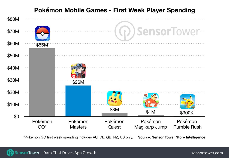Pokémon Masters Revenue Surpasses $25 Million in Its First Week