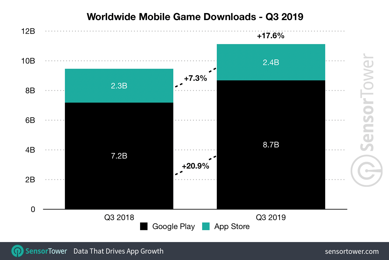 Q3 2019 Mobile Game Downloads