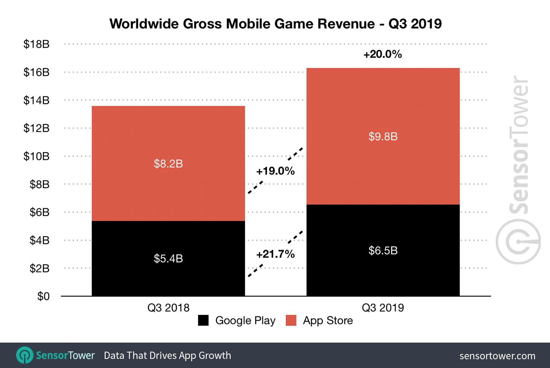 Q3 2019 Mobile Game Revenue