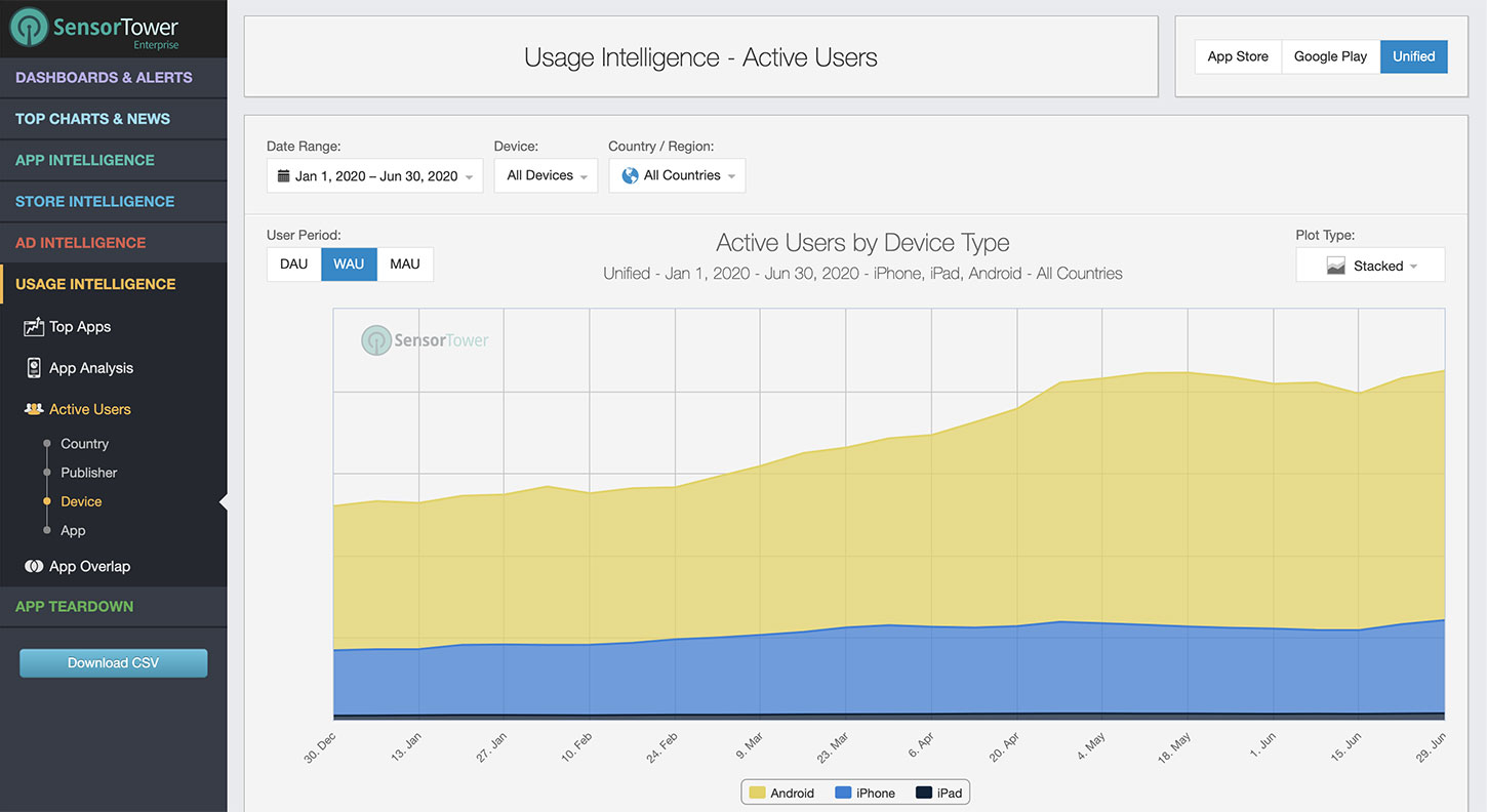 Sensor Tower Usage Intelligence Unified Active Users