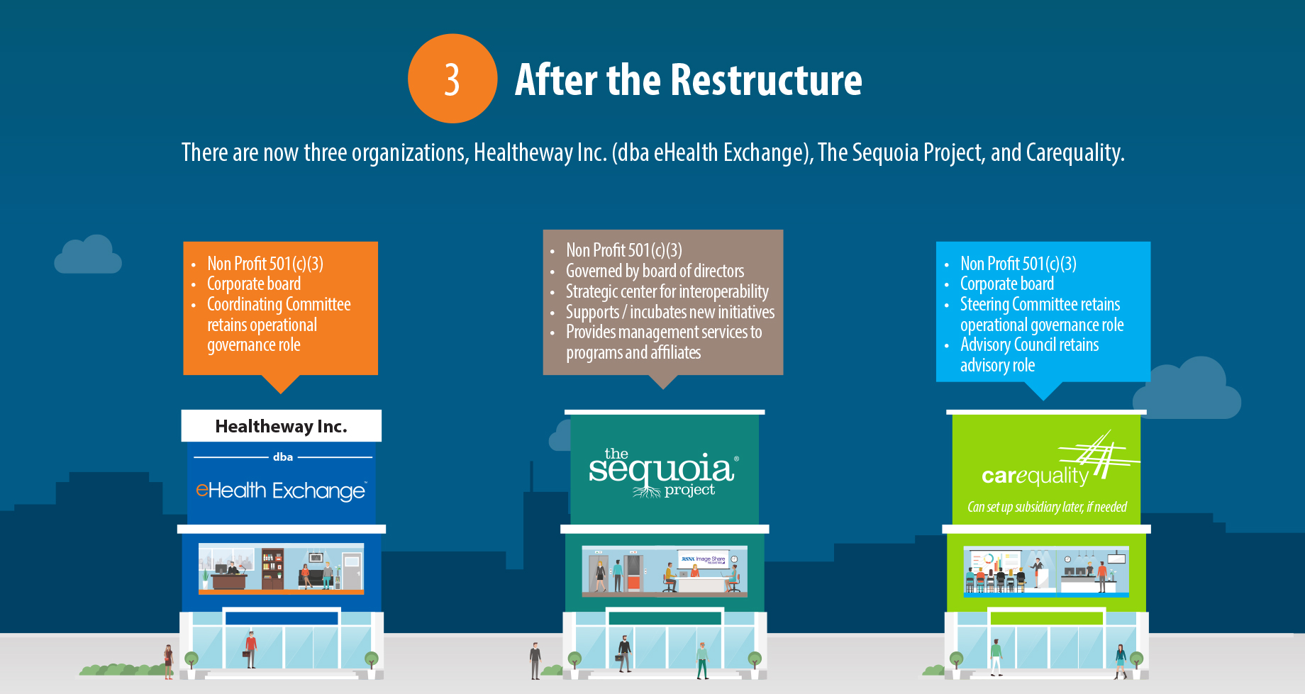 Restructure - The Sequoia Project