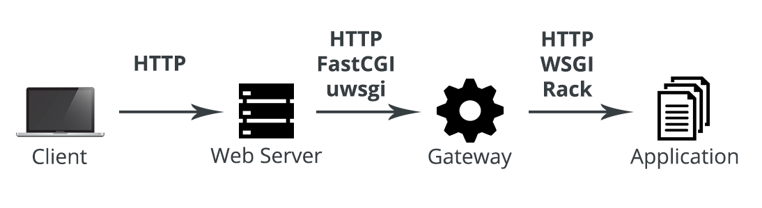 application gateway request flow