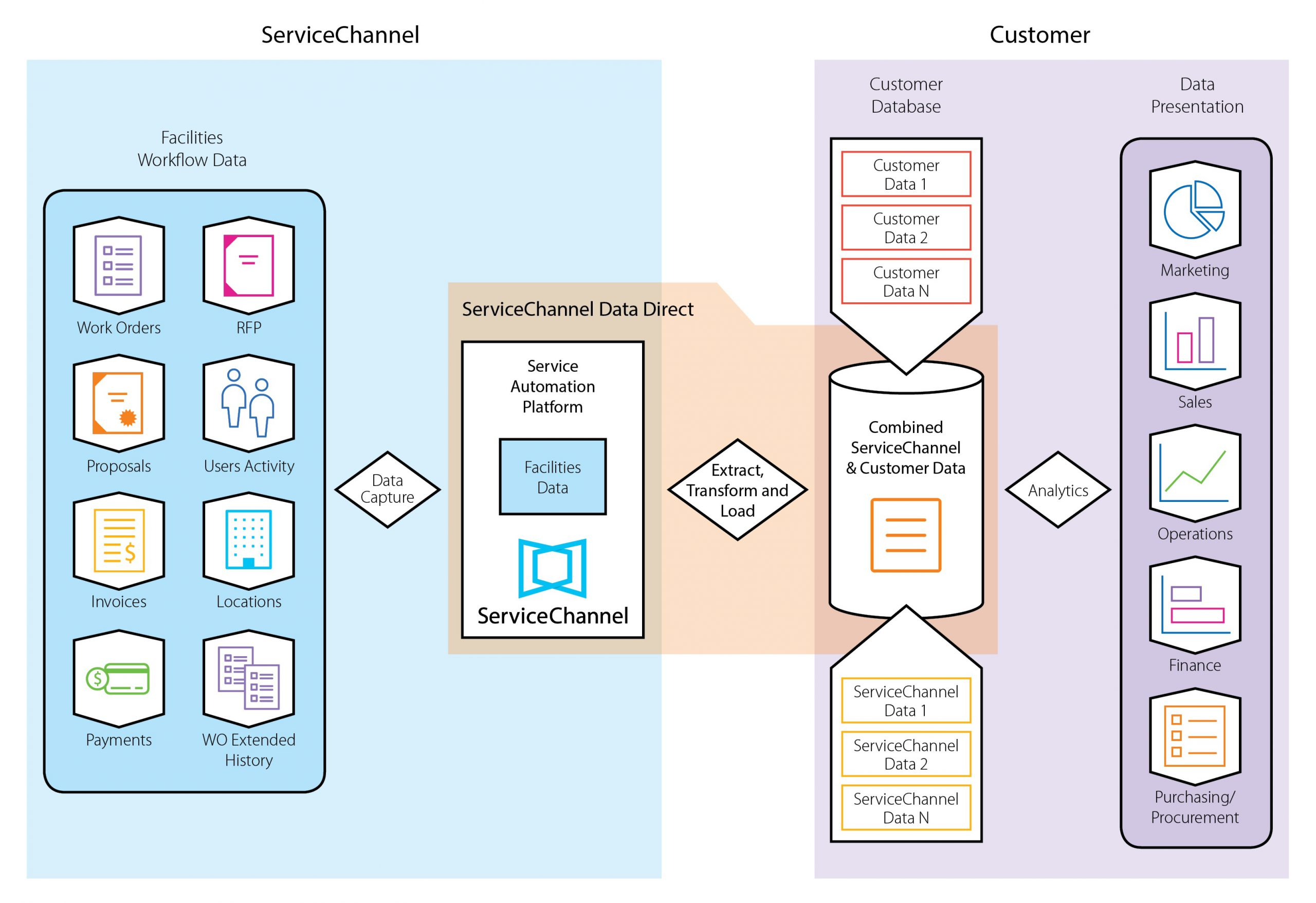 Data Direct Overview