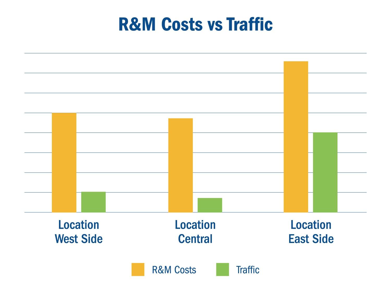 Repair & Maintenance Costs v. Traffic
