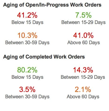 Aging of Open/In-Progress WO Stats