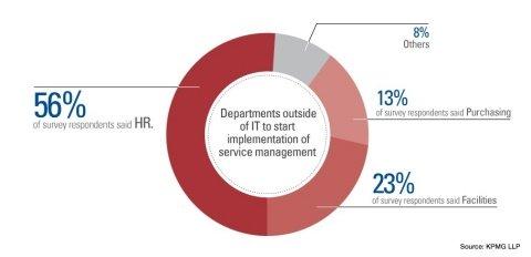 KPMG Service Automation Survey