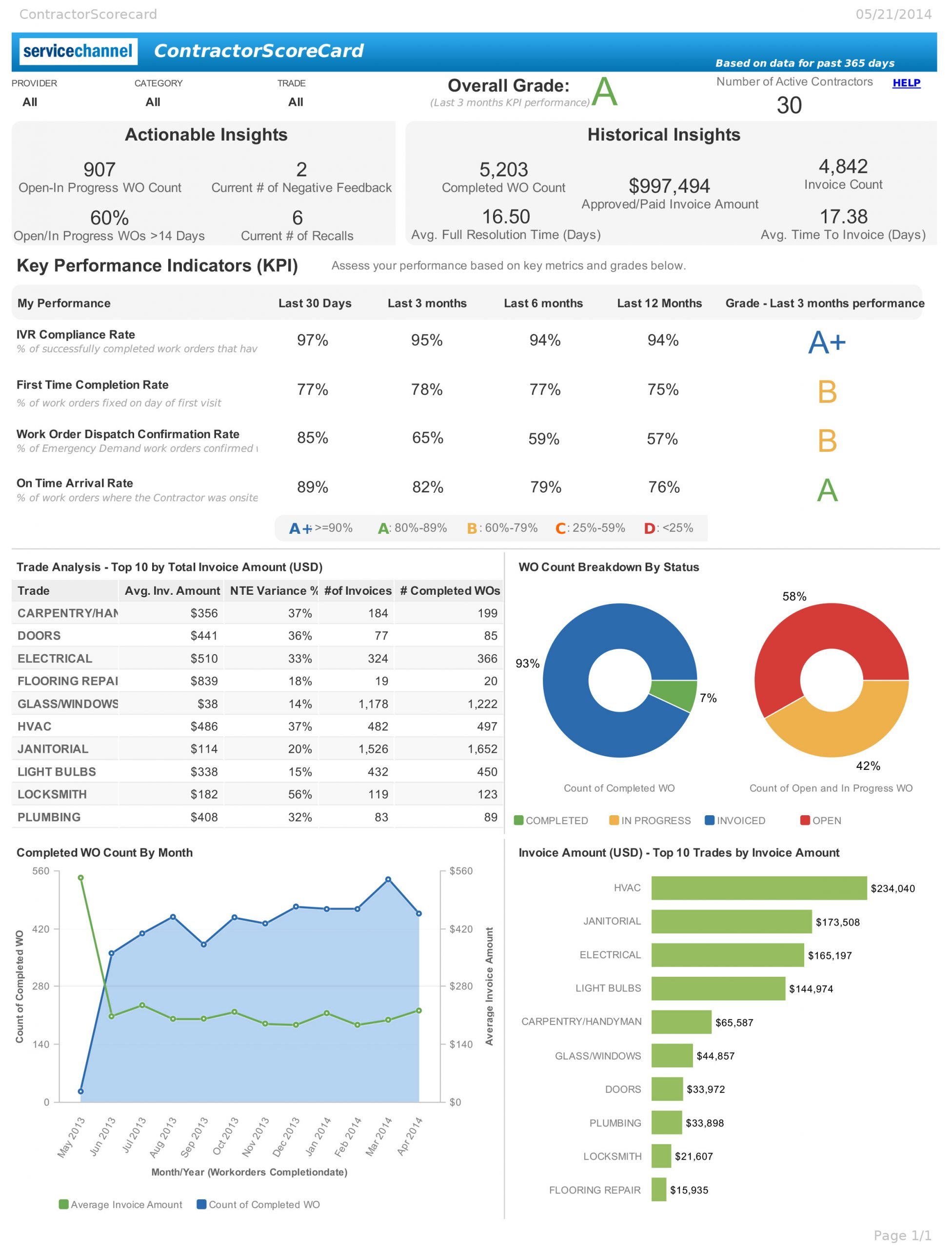 Sample_ServiceChannel_Report
