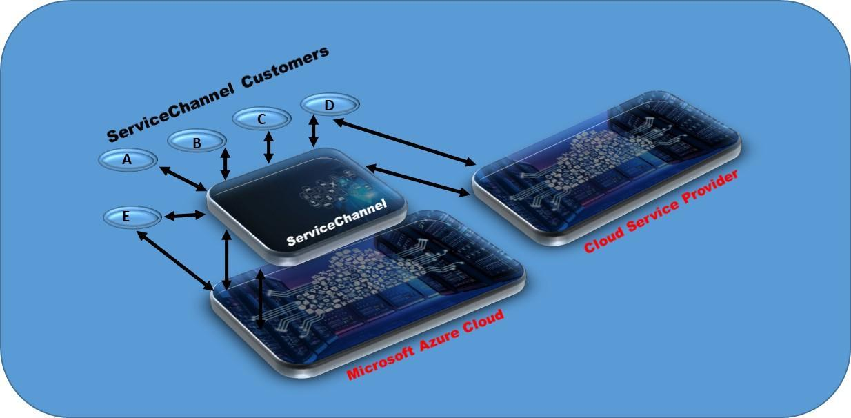 Microsoft-Azure-ServiceChannel-Causeway
