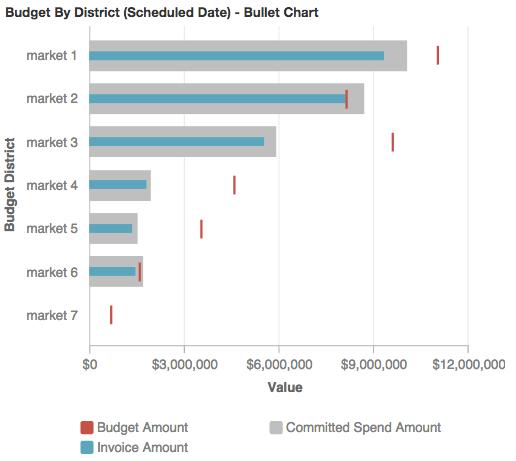 Budget Costs