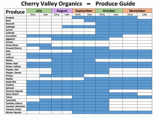 seasonal produce chart for Pennsylvania